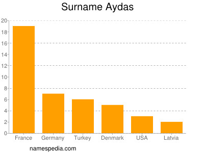 Surname Aydas