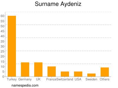 Surname Aydeniz