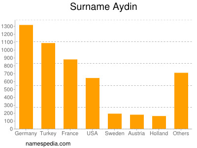 Surname Aydin