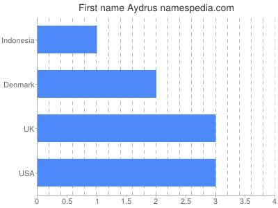 Given name Aydrus