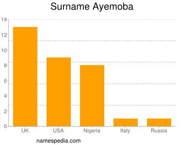 Surname Ayemoba