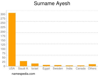 Surname Ayesh