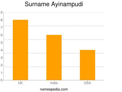 Surname Ayinampudi