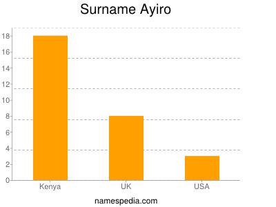 Familiennamen Ayiro