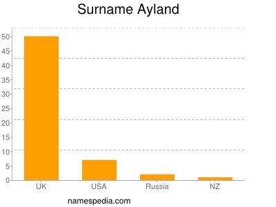 Surname Ayland