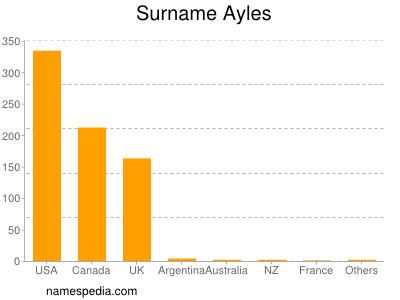 Surname Ayles