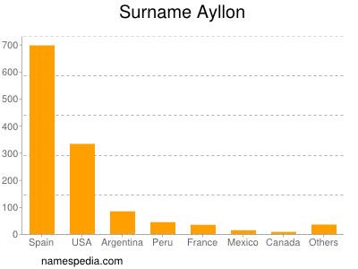 Familiennamen Ayllon