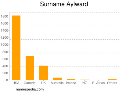 Surname Aylward