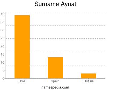 Surname Aynat