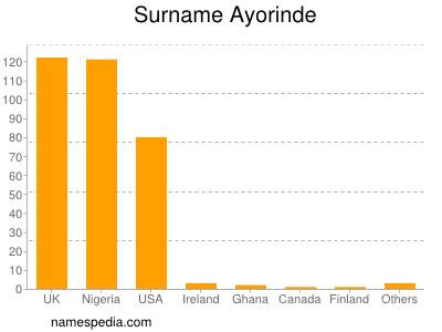 Surname Ayorinde
