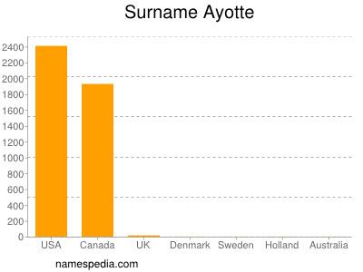 Surname Ayotte