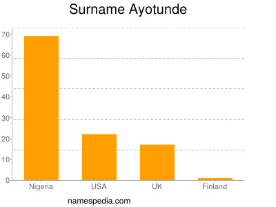 Surname Ayotunde