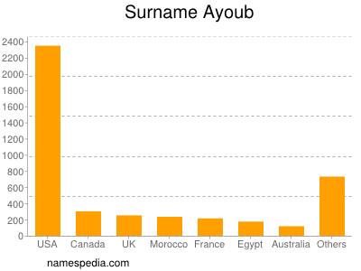Surname Ayoub