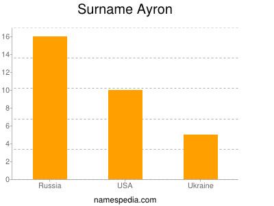 Surname Ayron