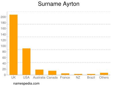 Familiennamen Ayrton