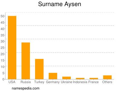 Familiennamen Aysen