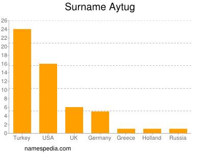 Surname Aytug