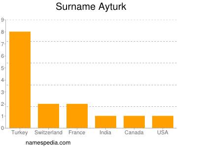 Surname Ayturk