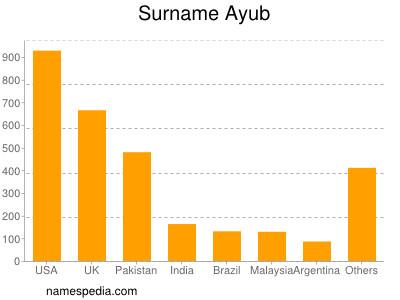 Surname Ayub