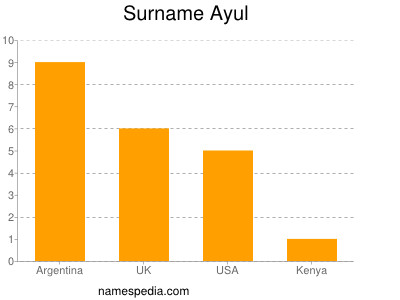 Surname Ayul