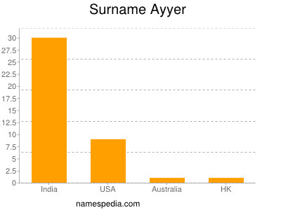 Aiyer last name - Aiyer family - MyHeritage