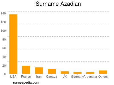 Surname Azadian