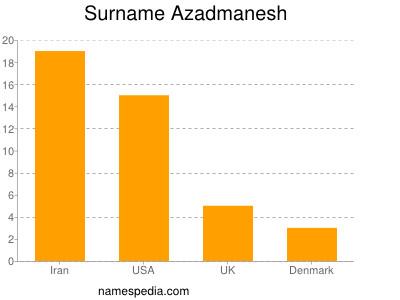 Surname Azadmanesh