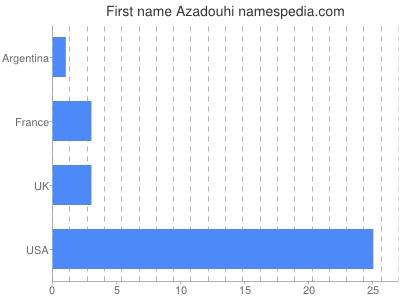 Given name Azadouhi