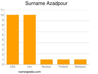 Surname Azadpour