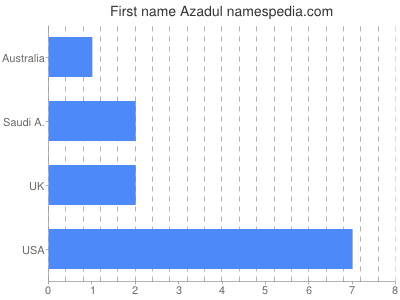 Given name Azadul