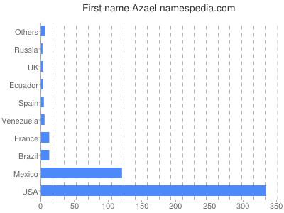 Given name Azael