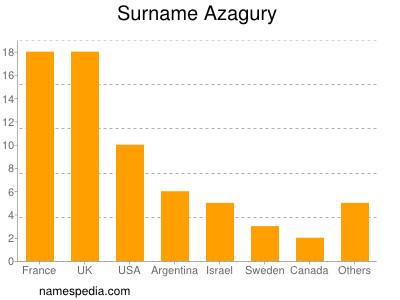 Surname Azagury