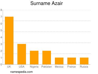 Surname Azair