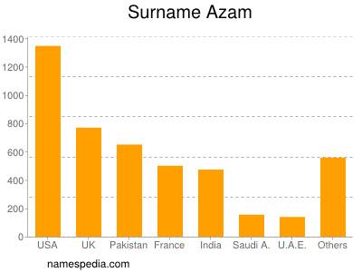 Surname Azam