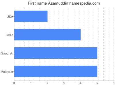 Given name Azamuddin