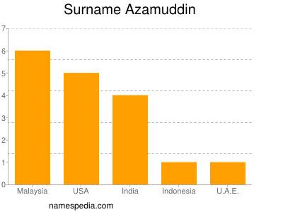 Surname Azamuddin