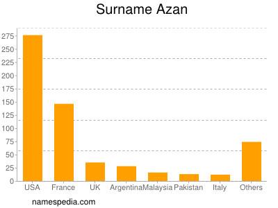 Surname Azan