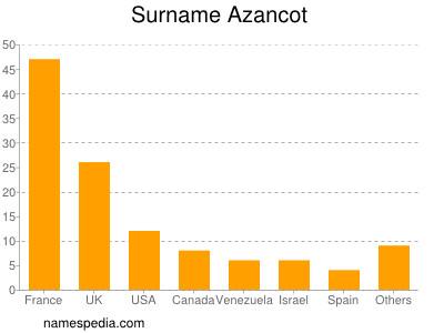 Surname Azancot