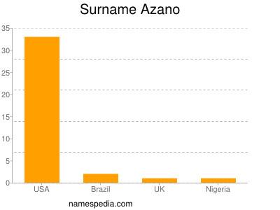 Surname Azano