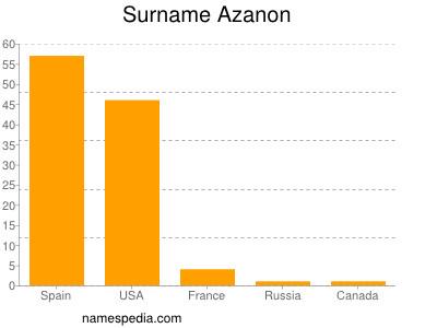 Surname Azanon