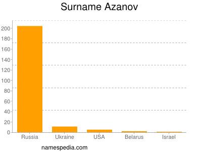 Surname Azanov