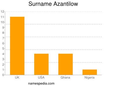 Surname Azantilow