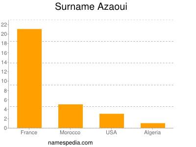 Surname Azaoui