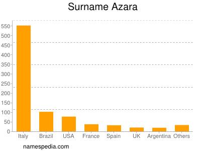 Surname Azara