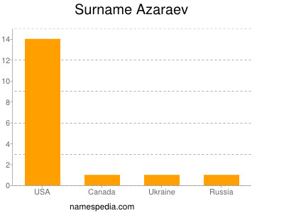 Surname Azaraev