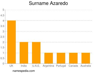 Surname Azaredo