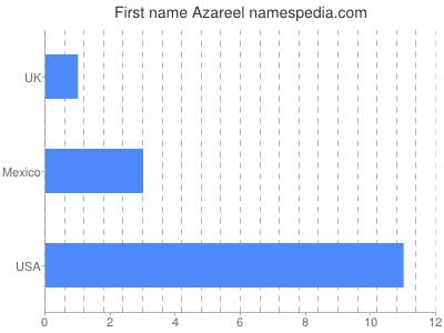 Given name Azareel