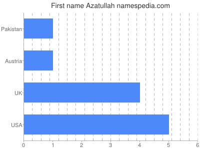 Given name Azatullah