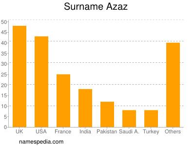 Surname Azaz
