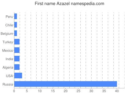 Given name Azazel